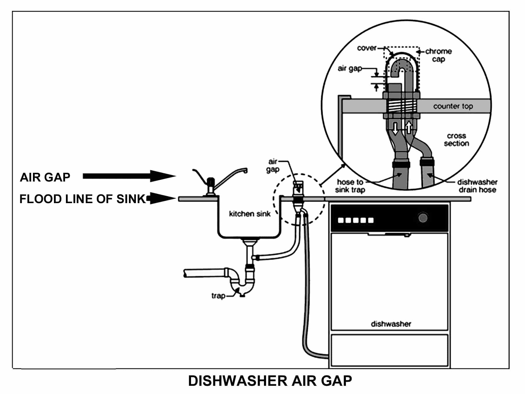Dishwasher Countertop Gap : An air gap prevents contamination to your water and piping system
