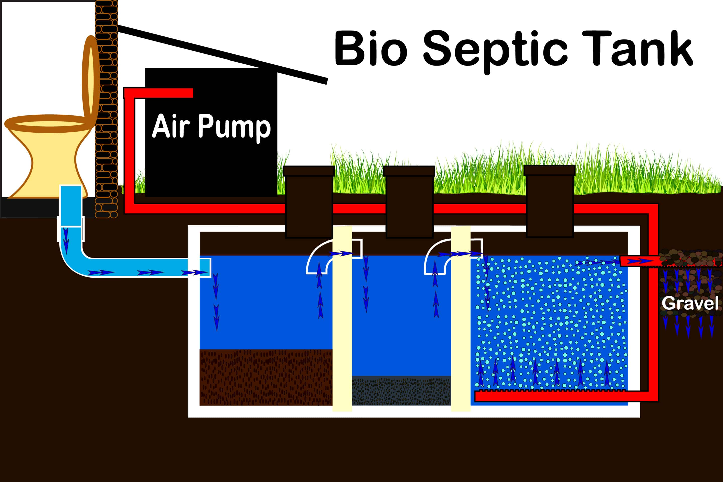 The Differences Between An Anaerobic And Aerobic Septic System