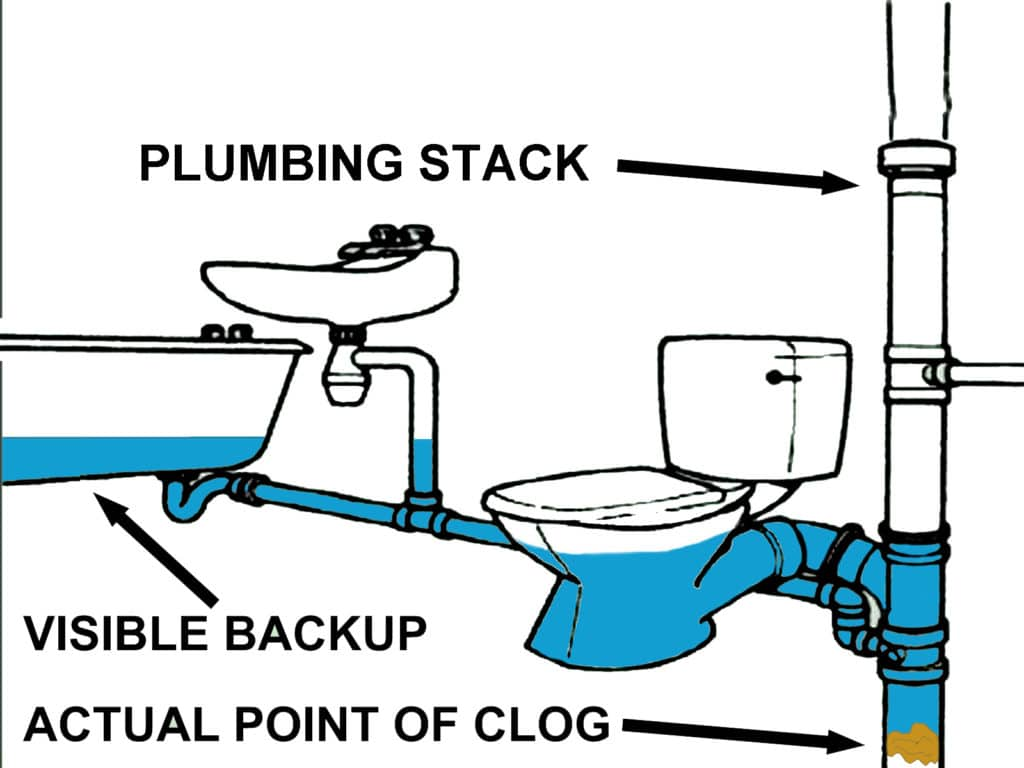 clogged plumbing stack