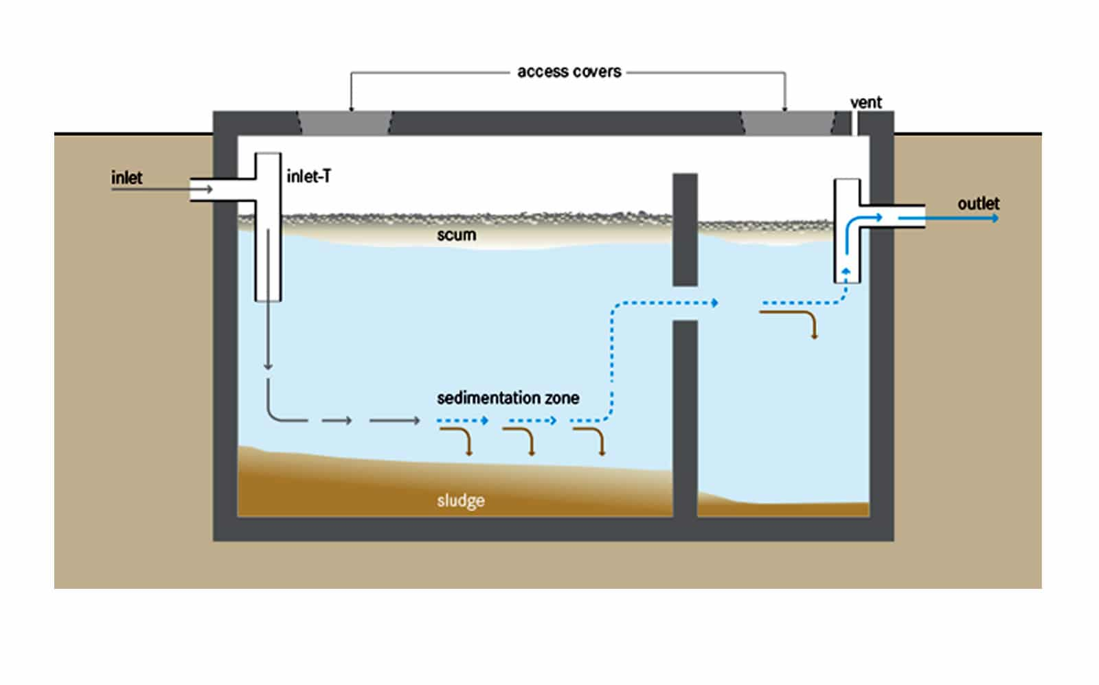 Although carefully designed, septic tank problems do arise, more routinely  in older systems. cesspool schematic